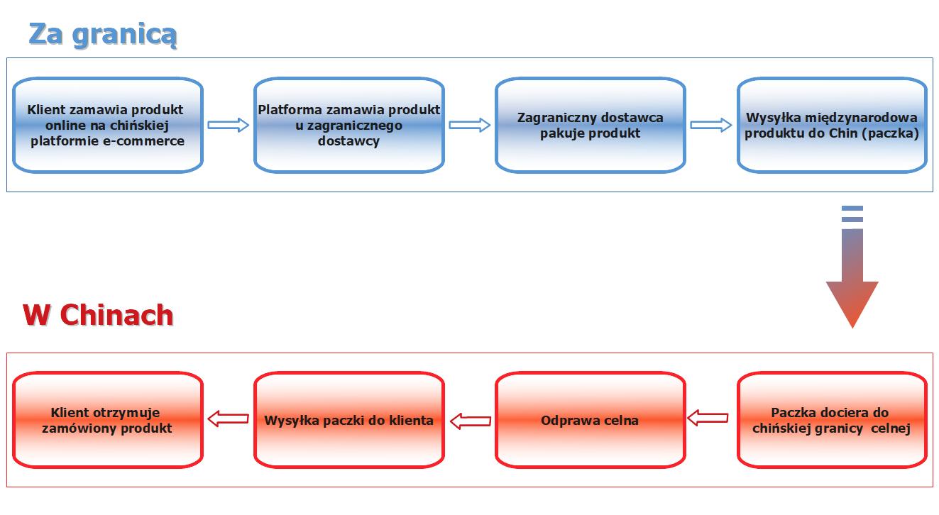 Bezpośrednia wysyłka produktu z zagranicy do Chin w kanale e-commerce